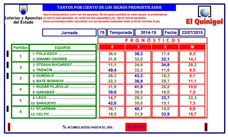 www.loteriasyapuestas.es f loterias documentos El Quinigol Estadísticas de pronósticos Estadisticas de pronósticos 2014 2015 pronosQNG_75M.pdf