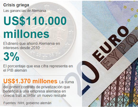 Cómo Alemania ganó US 110.000 millones con la crisis griega   BBC Mundo