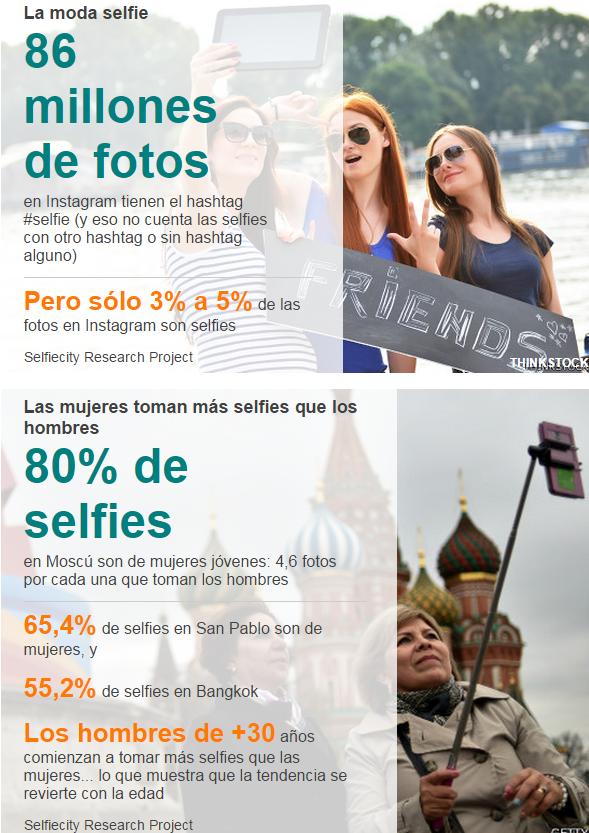 La locura de los selfies en números 3