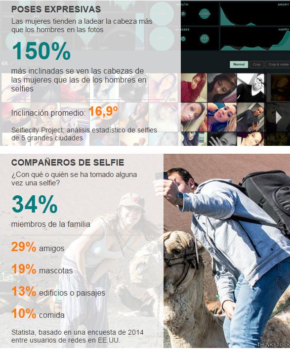 La locura de los selfies en números  4