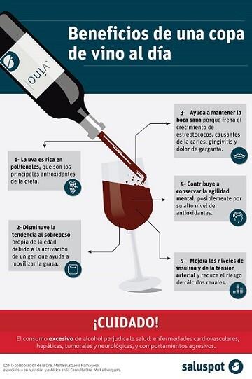 Beneficios de una copa de vino (infografía) por la Dra. Marta Busquets Romagosa