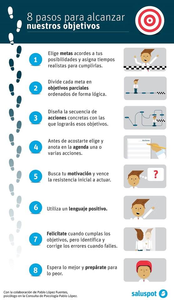 Conseguir objetivos (infografía). D. Pablo López Fuentes (1)