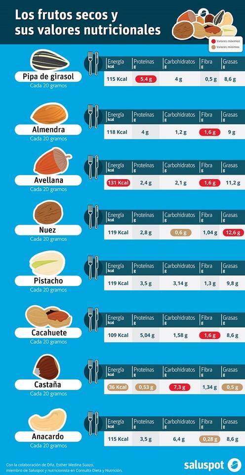Frutos secos (infografía). Dña. Esther Medina Suazo.