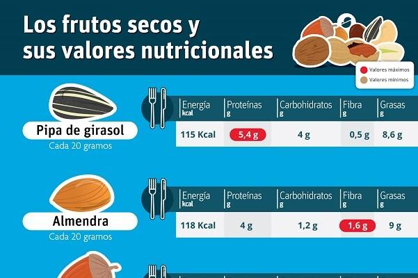 Las ventajas de los frutos secos.