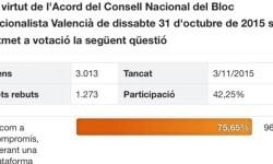 Resultat-del-referendum-Bloc-generals_ARAIMA20151104_0087_57