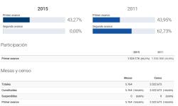 Elecciones Generales 2015-1