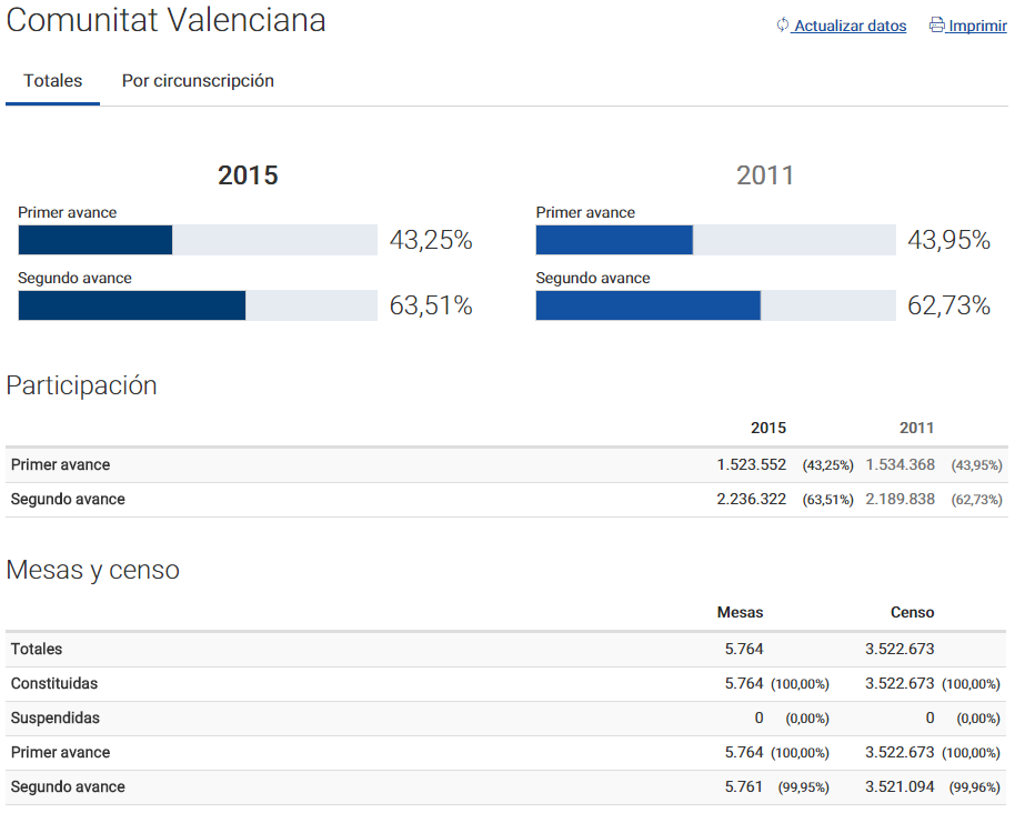 Elecciones Generales 2015-2