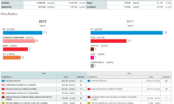 Elecciones Generales 2015 comunidad