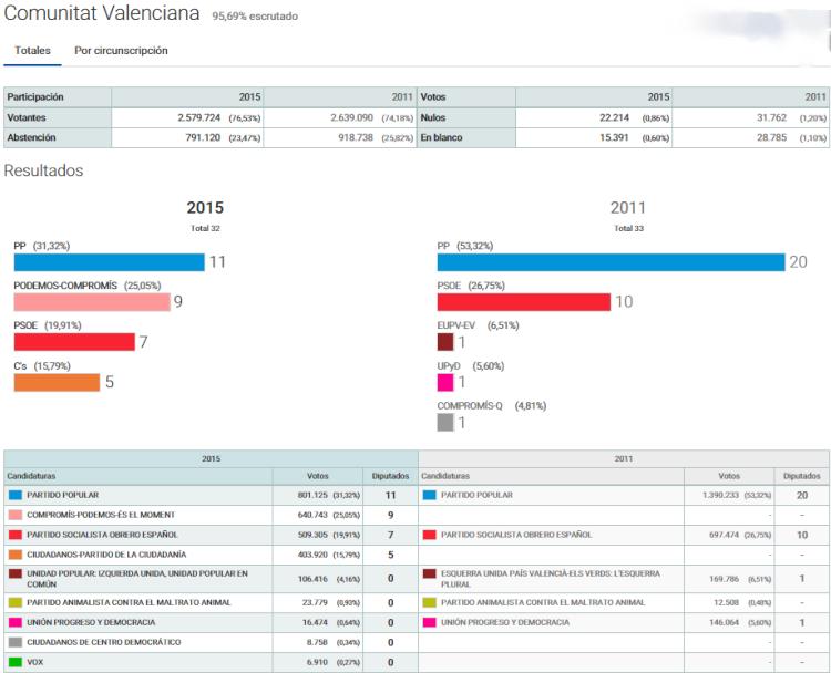 Elecciones Generales 2015 comunidad valenciana