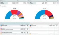 Elecciones Generales 2015-e