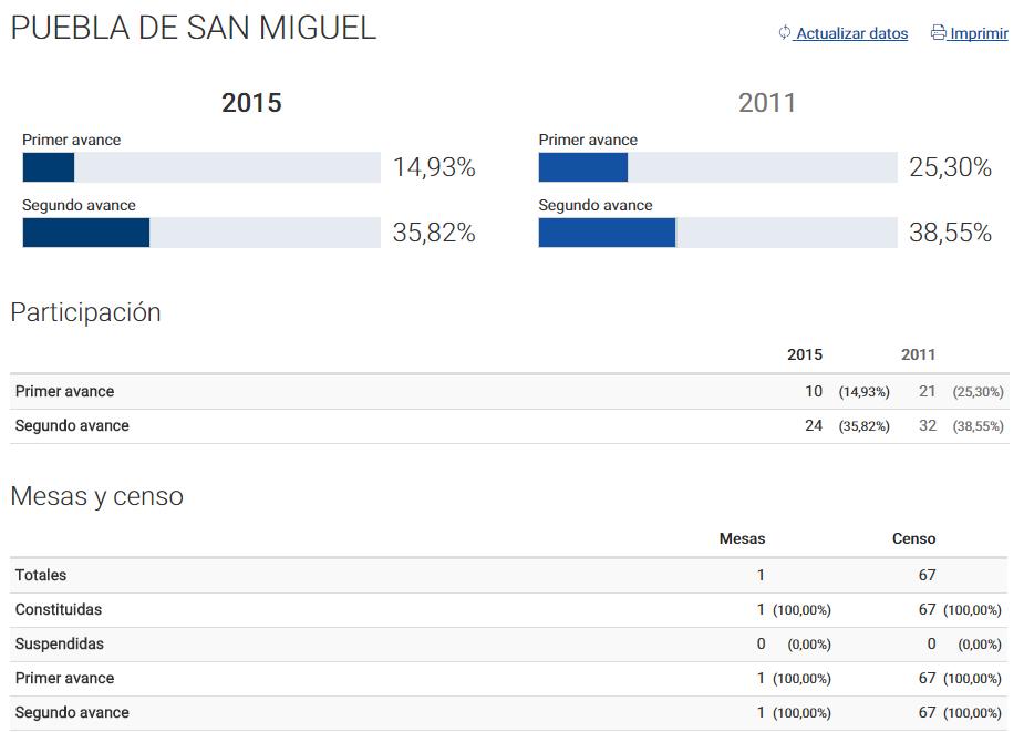 Elecciones Generales 2015 puebla de san miguel