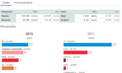 Elecciones Generales 2015-v