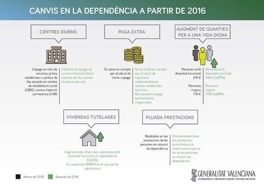 Infografia-ajudes-dependencia-Generalitat-Valenciana_ARAIMA20151228_0179_57