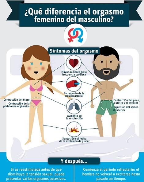 Qué diferencia el orgasmo femenino del masculino. Dña. Elena Jorquera Riera.