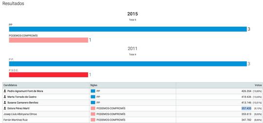 Resultats-candidatures-Senat-circumscripcio-Valencia_ARAIMA20151222_0114_57