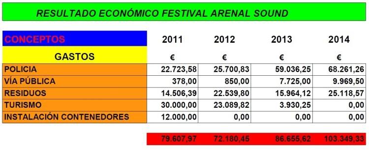 Gastos Arenal 2011-2014