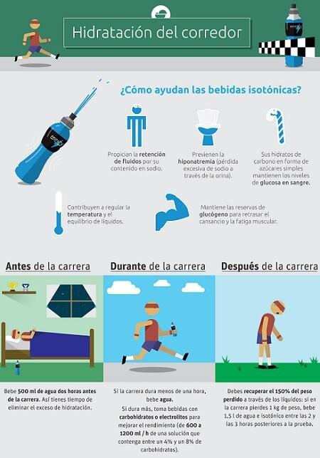 Hidratación del corredor (infografía). D. Antonio Ballesteros Hens