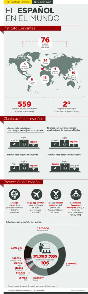 INFOGRAFIA---EL-ESPANOL-EN-EL-MUNDO-2015