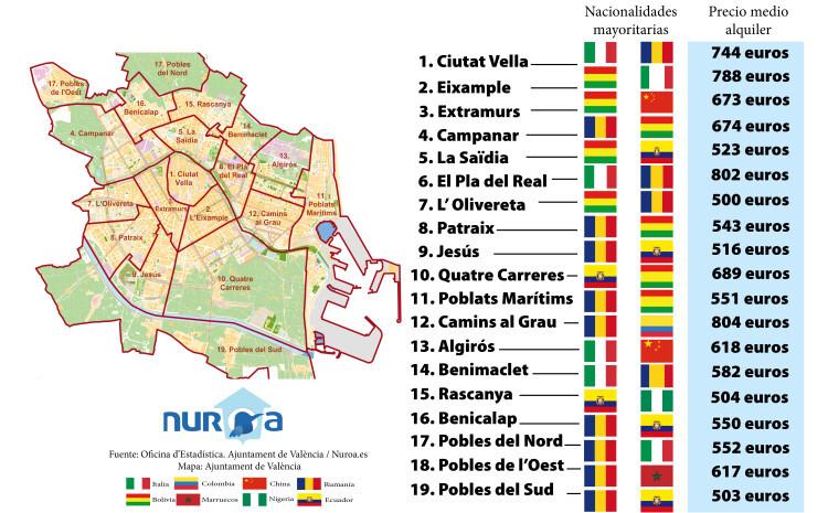 Nuroa- Nacionalidades Valencia por distritos (1)