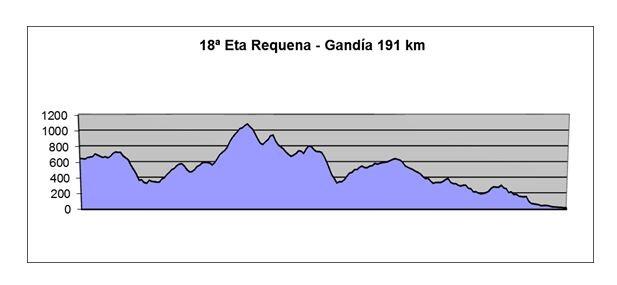 Perfil de la etapa valenciana de la Vuelta Ciclista a España 2016.