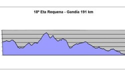 Perfil etapa Valencia Vuelta Ciclista