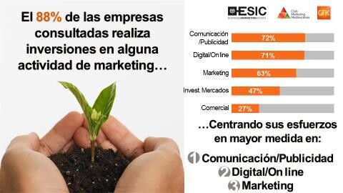 Estudio Marketing en la comunidad Valenciana img1