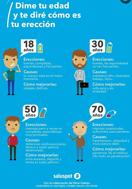 Potencia de la erección según la edad (infografía). Dña. Silvia Catalán - copia