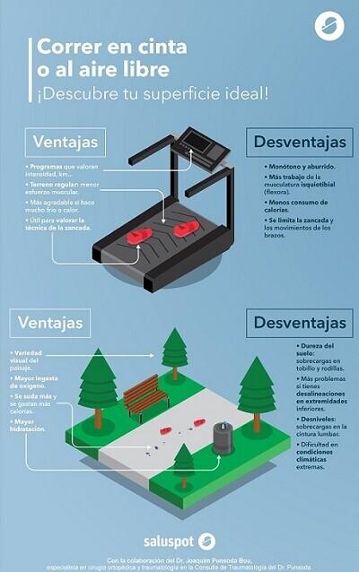 Correr en cinta o al aire libre (infografía). Dr. Joaquim Punsoda Bou - copia
