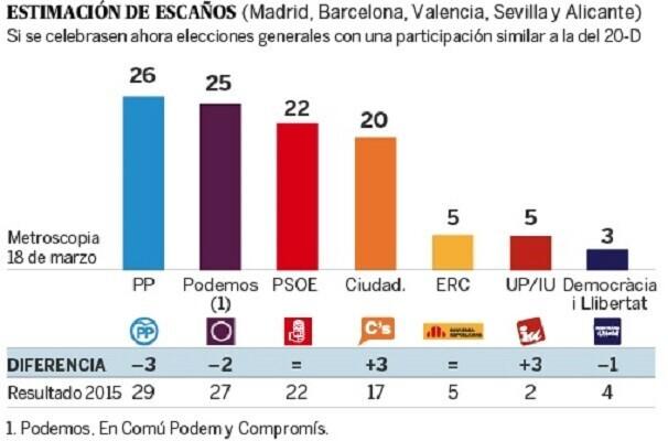 Según una estimación de Metroscopia, el PP volvería a ser el partido más votado.