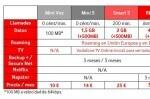 Vodafone renueva sus planes de precios con roaming, más datos y llamadas ilimitadas de fijo a móvil y entre miembros de la familia.
