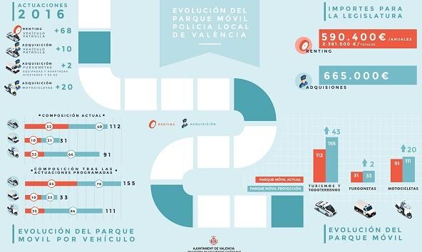 En total, se van a destinar 2.361.000 euros a la adquisición de nuevos vehículos.