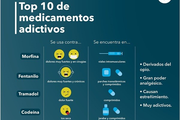 Los 10 medicamentos más adictivos.
