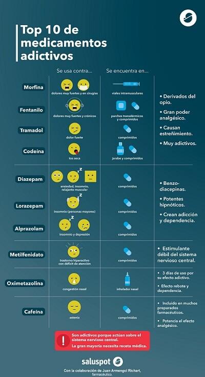 Medicamentos más adictivos (infografía). D. Juan Armengol Richart - copia