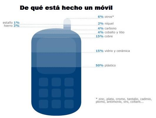 Infografía material Smartphone
