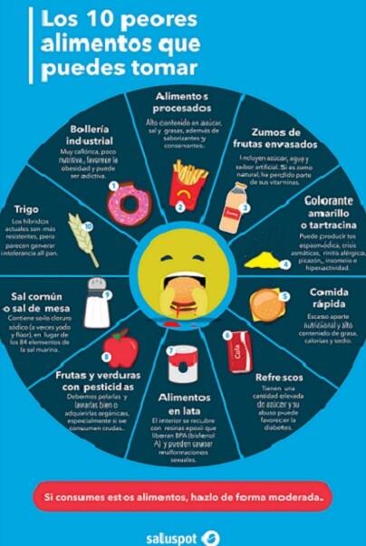 Peores alimentos (infografía). Dra. María Teresa Bravo García