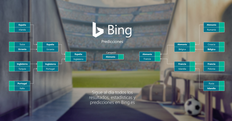 Bing Predicciones Euro