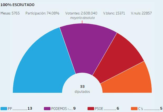 El PP perdería la hegemonía en Valencia a favor de la coalición En la Valenciana según el sondeo de 1 RTVE
