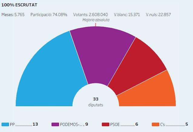 El PP perdria l hegemonia al País Valencià a favor de la coalició A la Valenciana segons el sondeig de RTVE
