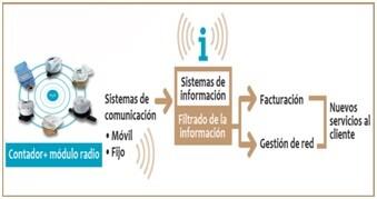 Grafico de Telelectura.