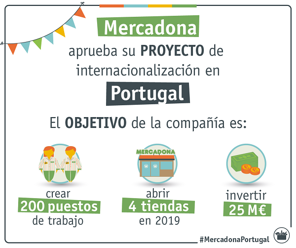Objetivos de Mercadona en Portugal.