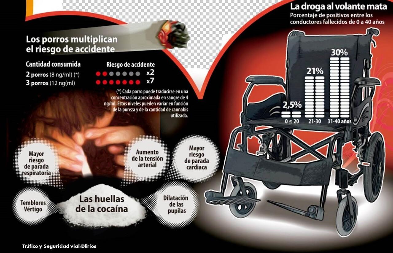 Alteraciones que producen y efectos de las drogas en la conducción 2