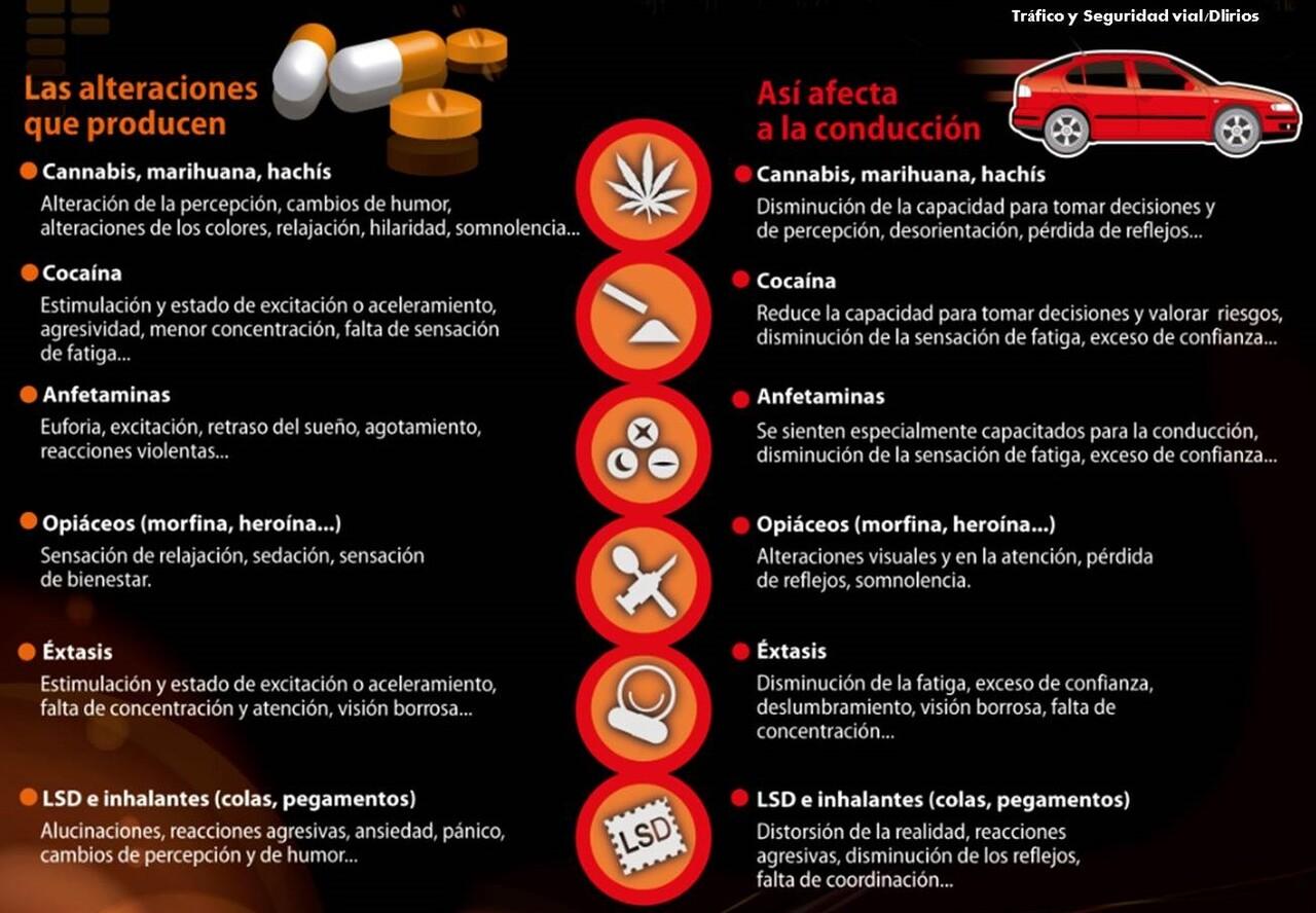 Alteraciones que producen y efectos de las drogas en la conducción