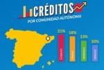 Cataluña es la comunidad autónoma que más créditos rápidos recibe.