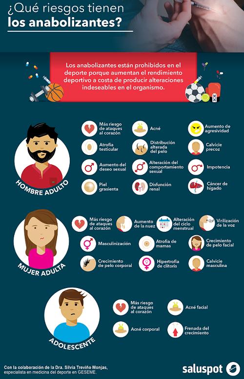 Riesgos de anabolizantes (infografía). Dra. Silvia Treviño Monjas.