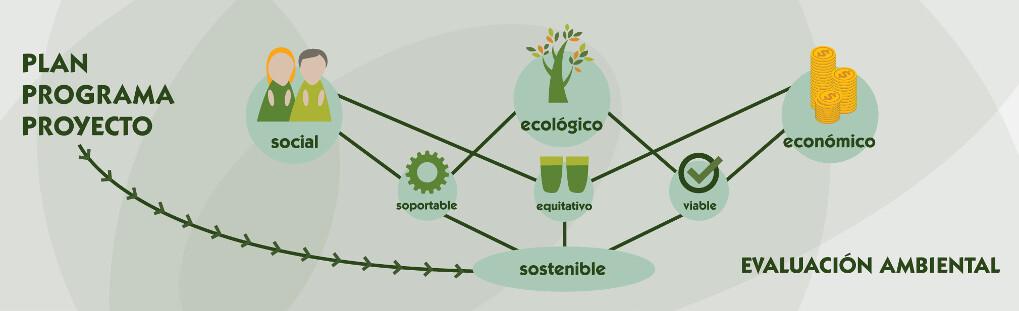 agri_evaluacion_ambiental
