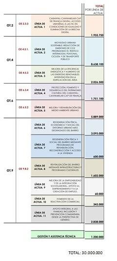 lineas-de-act-uacion-cabanyal-canyamelar