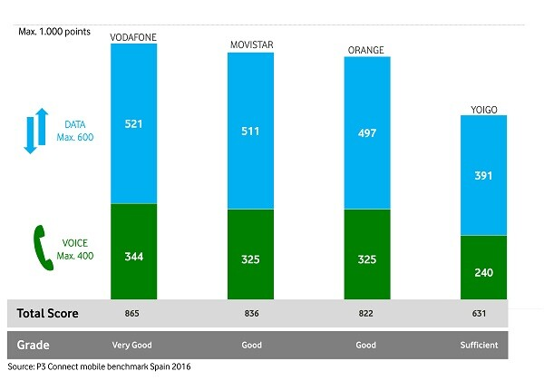 vodafone-ha-conseguido-el-porcentaje-mas-alto-de-llamadas-realizadas-con-exito-991-por-ciento-el-tiempo-de-establecimiento-de-llamada-mas-corto-53-segundos-y-la-mejor-calidad-en-llamadas-de-vo