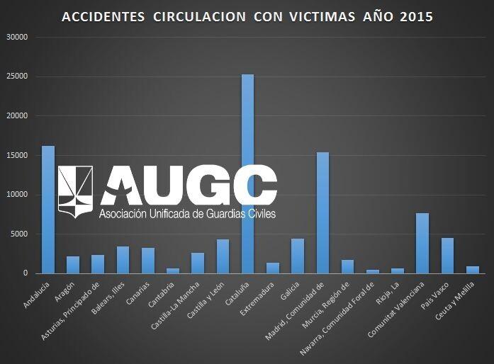 AUGC denuncia el oportunismo y el uso político de la Generalitat de Cataluña en relación a la muerte a tiros de dos agentes rurales