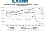 Estadísticas Tráfico AUGC