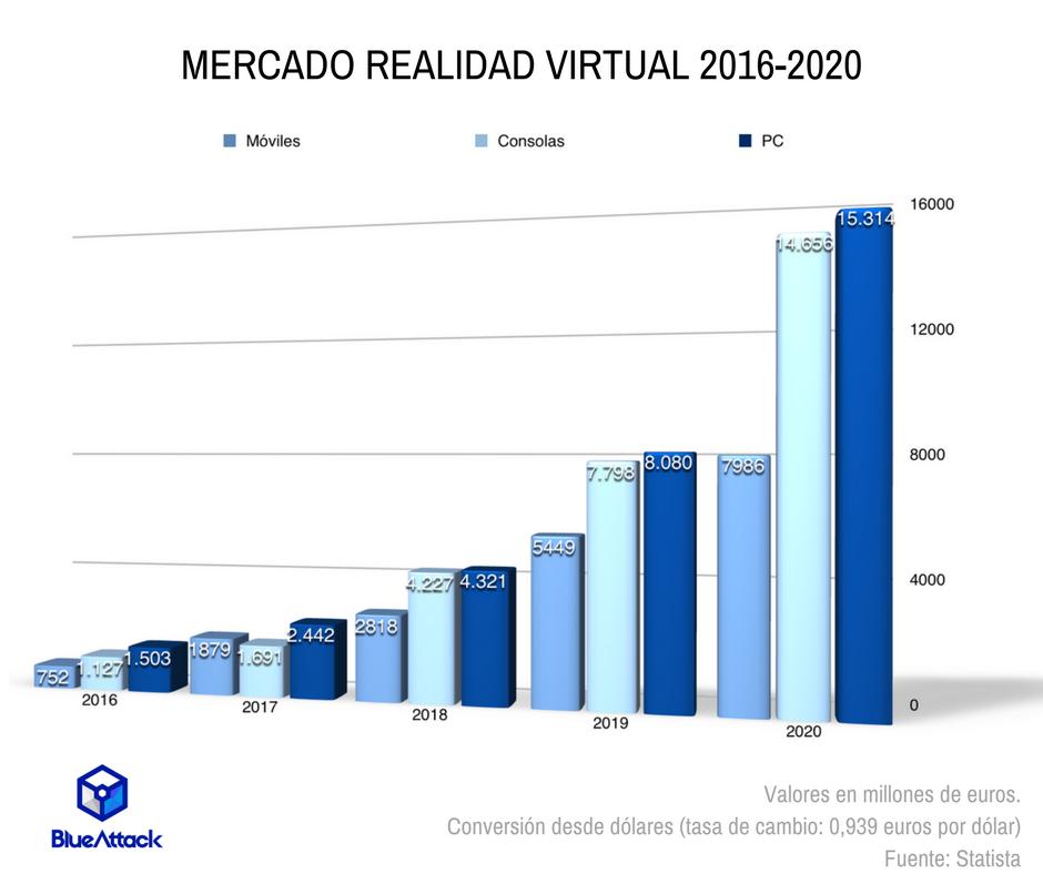 Mercado Realidad Virtual 2016-2020